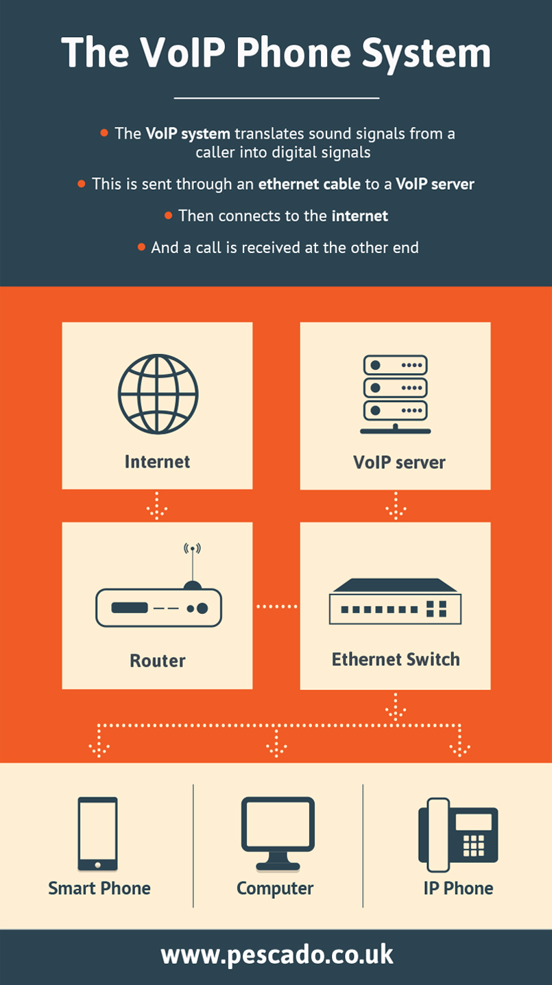 Hosted telephony system
